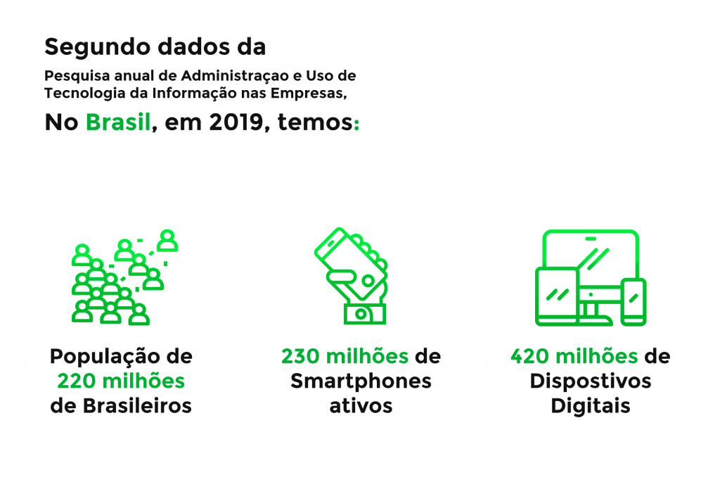 Dados da pesquisa sobre quantidade de celulares ativos no Brasil.