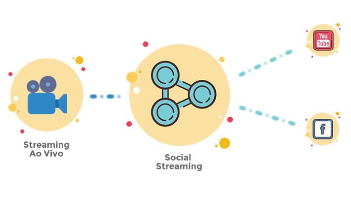 social streaming ao vivo